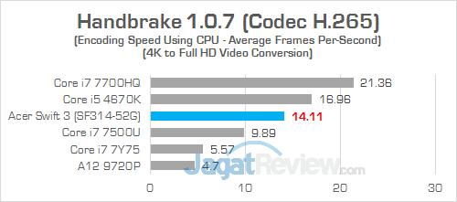 Acer Swift 3 SF314 52G Handbrake 04