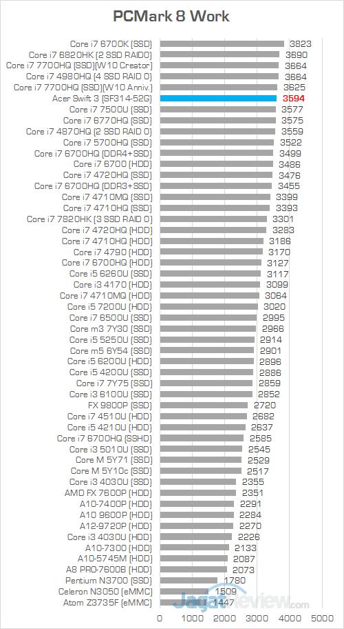Acer Swift 3 SF314 52G PCMark 8 Work