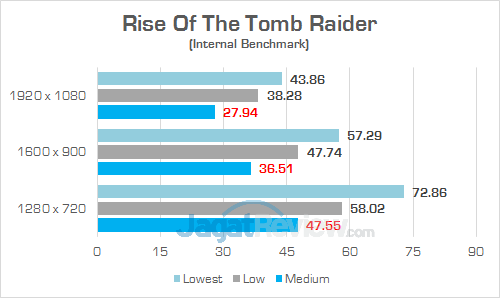 Acer Swift 3 SF314 52G Rise Of The Tomb Raider