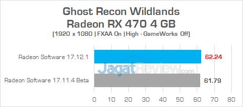 AMD Radeon Software Adrenalin Edition Ghost Recon Wildlands RX 470