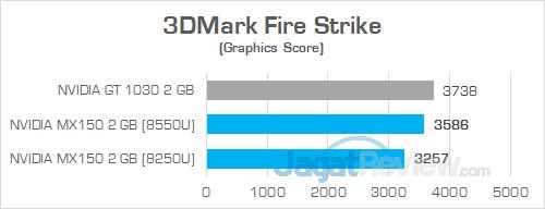 Acer E5 476G 3DMark Fire Strike MX150 VS GT 1030