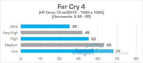 HP Omen 15 ce085TX Far Cry 4 02