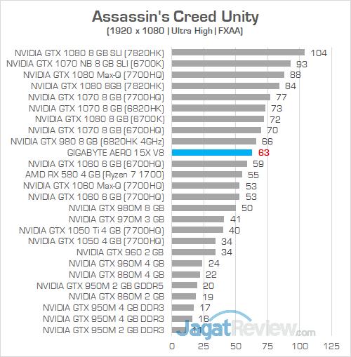 Gigabyte Aero 15X v8 Assassins Creed Unity