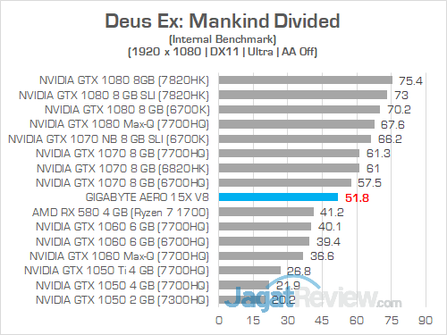 Gigabyte Aero 15X v8 Deus Ex Mankind Divided