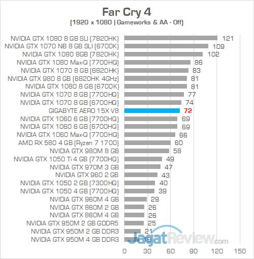 Gigabyte Aero 15X v8 Far Cry 4