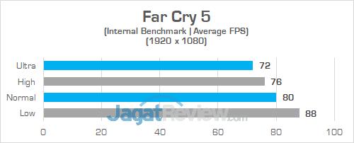 Gigabyte Aero 15X v8 Far Cry 5