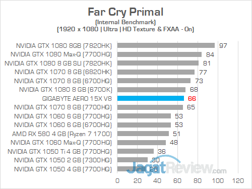 Gigabyte Aero 15X v8 Far Cry Primal