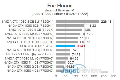 Gigabyte Aero 15X v8 For Honor