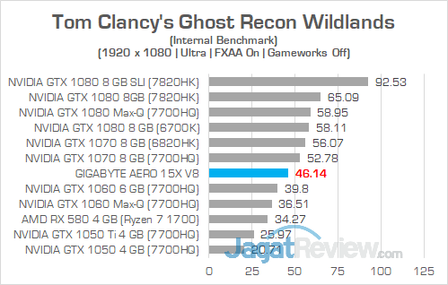 Gigabyte Aero 15X v8 Ghost Recon Wildlands 01
