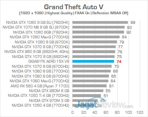 Gigabyte Aero 15X v8 Grand Theft Auto V