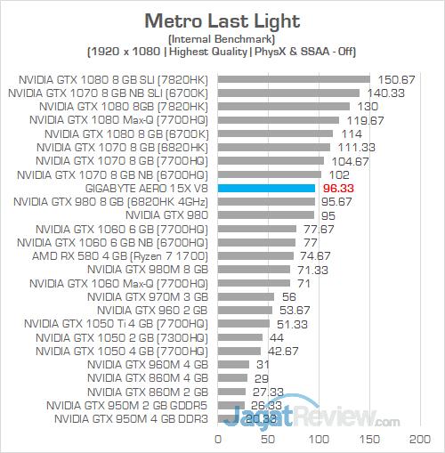 Gigabyte Aero 15X v8 Metro Last Light 02