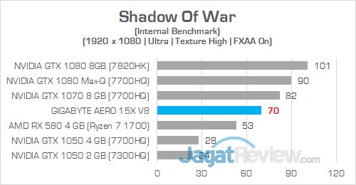 Gigabyte Aero 15X v8 Shadow Of War