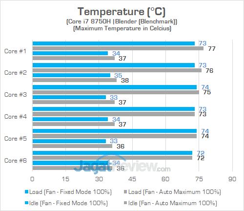 Gigabyte Aero 15X v8 Temp CPU