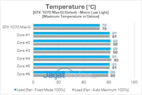 Gigabyte Aero 15X v8 Temp GPU
