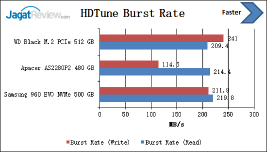 HDTune Burst Rate
