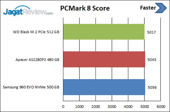 PCM8 Score Apacer AS2280P2
