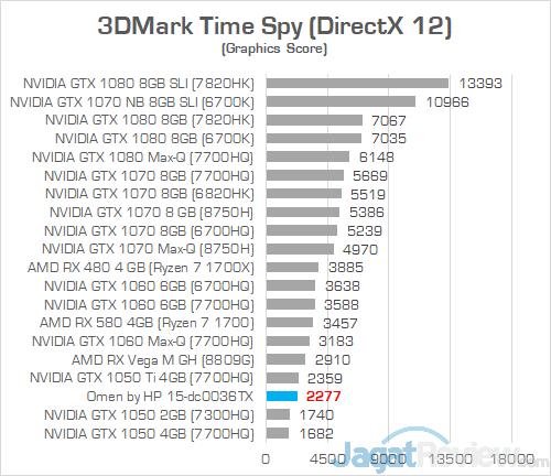 HP Omen 15 dc0036tx 3DMark Time Spy