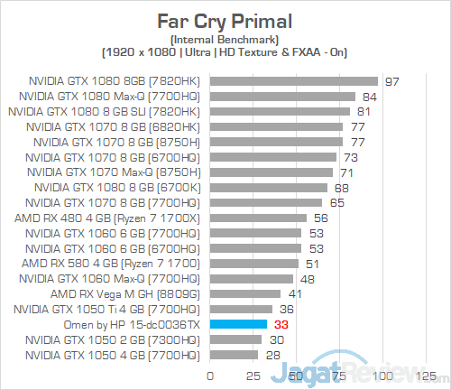 HP Omen 15 dc0036tx Far Cry Primal 01