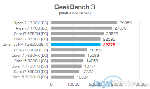 HP Omen 15 dc0036tx Geekbench 3 01