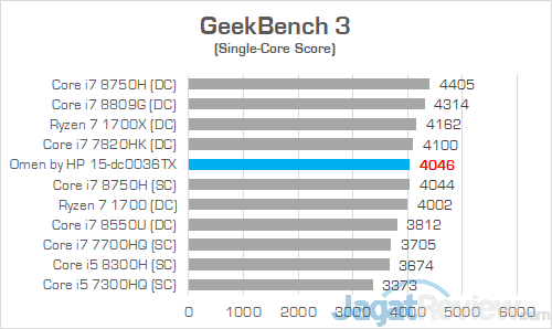 HP Omen 15 dc0036tx Geekbench 3 02