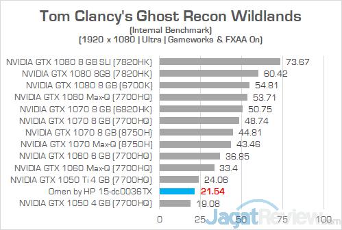 HP Omen 15 dc0036tx Ghost Recon Wildlands 02