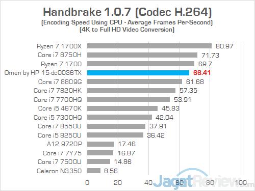 HP Omen 15 dc0036tx Handbrake 02