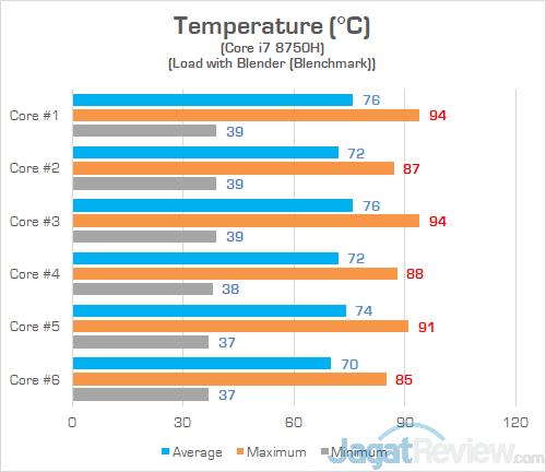 HP Omen 15 dc0036tx Heat CPU