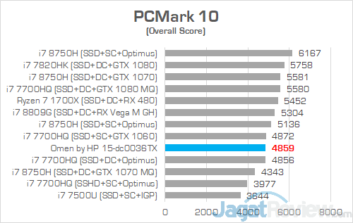 HP Omen 15 dc0036tx PCMark 10