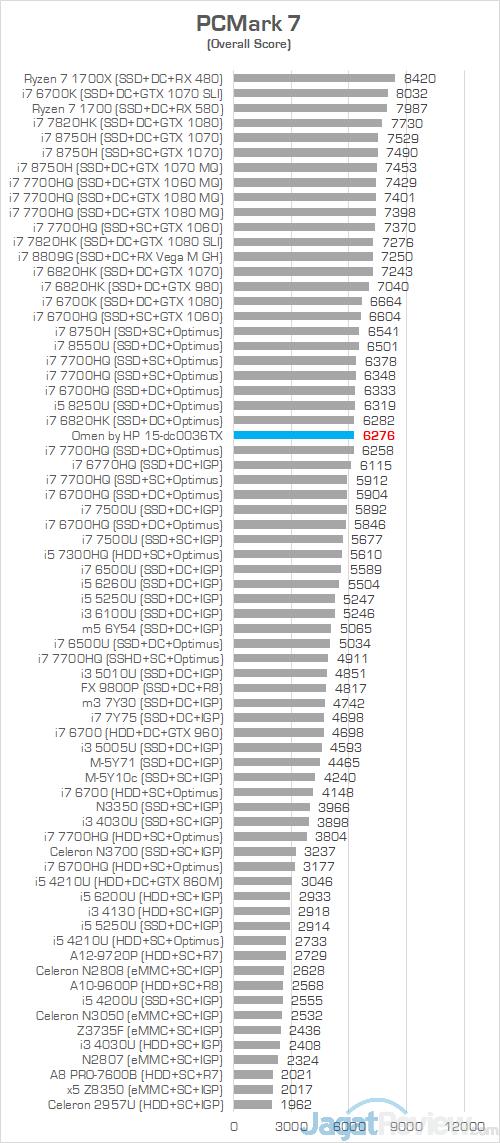 HP Omen 15 dc0036tx PCMark 7 Chart
