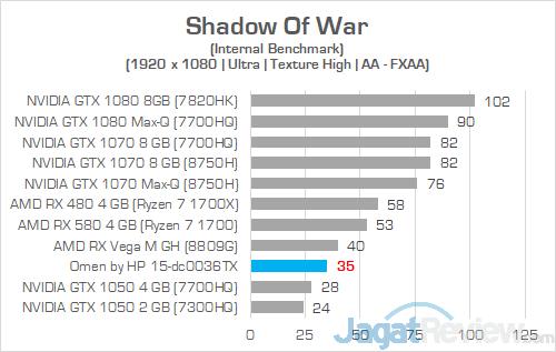 HP Omen 15 dc0036tx Shadow Of War 01