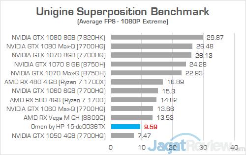 HP Omen 15 dc0036tx Unigine Superposition
