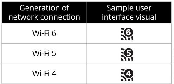 Wi Fi standar baru