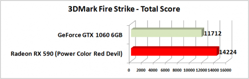 3DMark Fire Strike Total