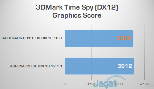 AMD RS Adrenalin 2019 Edition 3DMark Time Spy