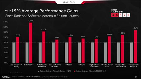 AMD RS Adrenalin 2019 Edition Performance