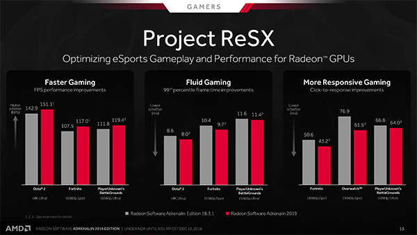 AMD RS Adrenalin 2019 Edition Project ReSX