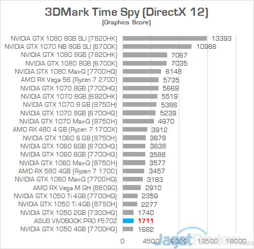 ASUS VivoBook Pro F570Z 3DMark Time Spy