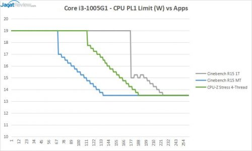 ICL 12 RESULT CPU PL1s