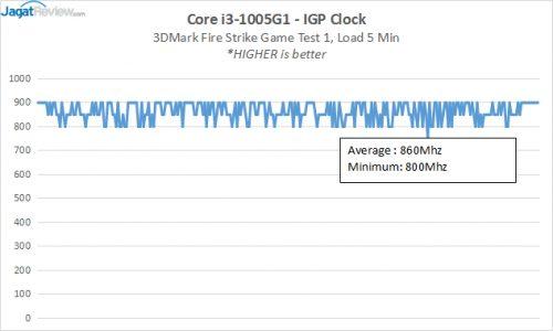 ICL 12 RESULT GPUClocks