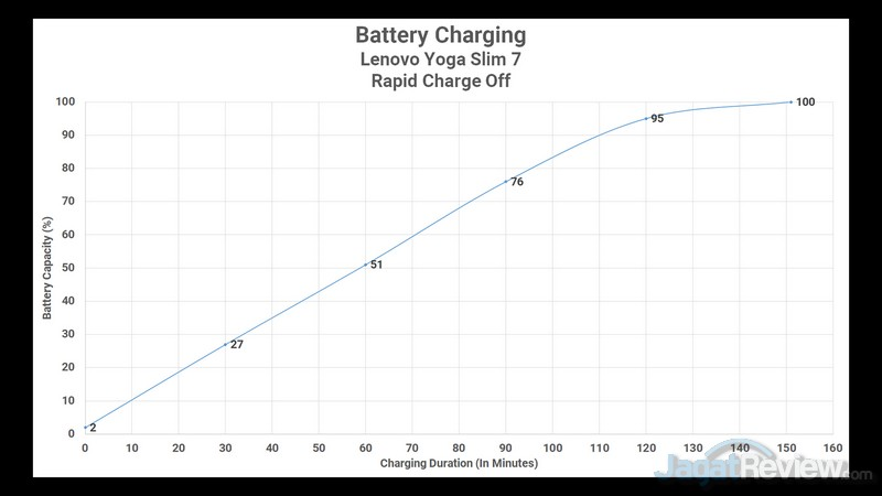 Battery Rapid Charge Off