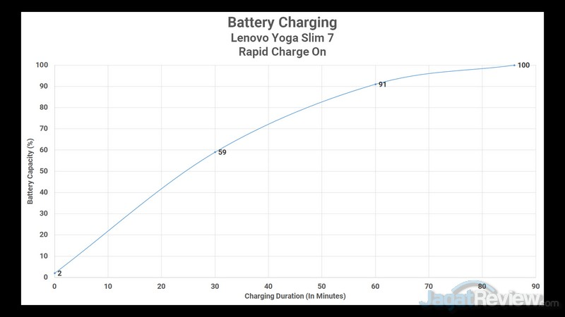 Battery Rapid Charge On