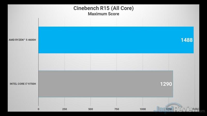 CINEBENCH R15 4600H VS 9750H