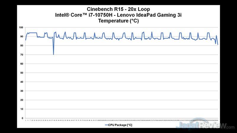 CPU Temp 2