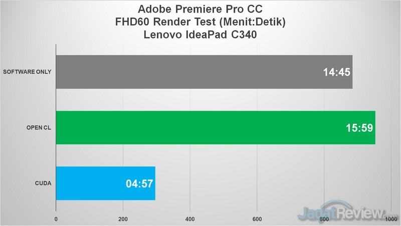 Premiere pro FHD
