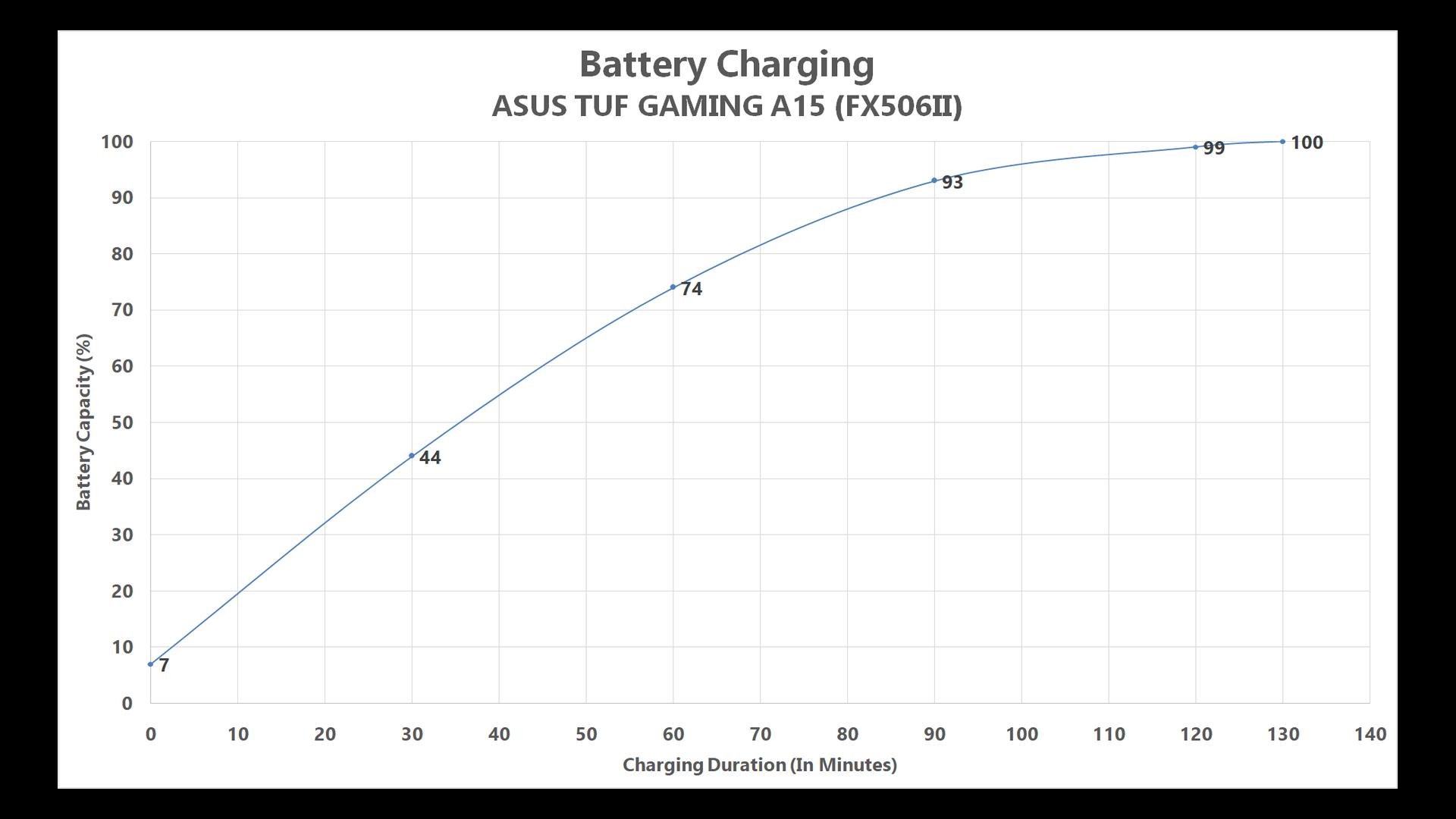 baterai charge