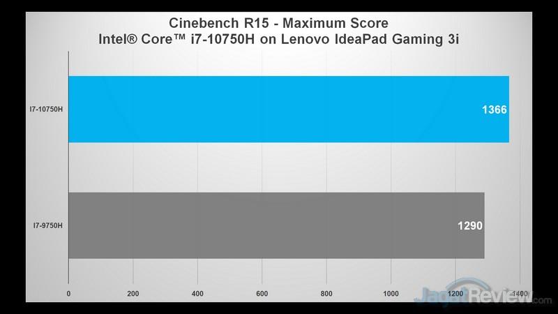 cb max score