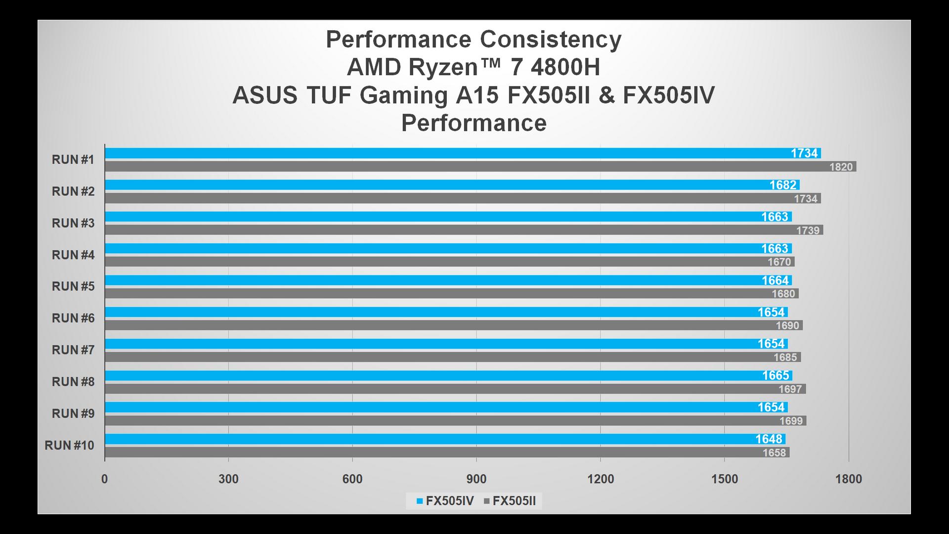 cb15 performance fx505ii vs