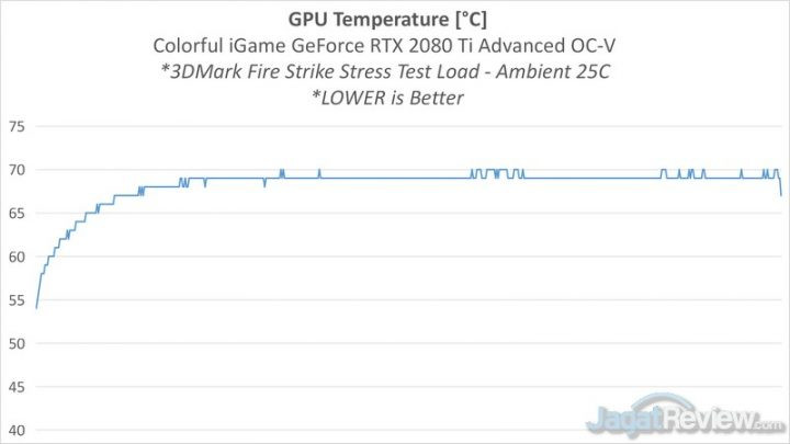 Colorful iGame TEMP