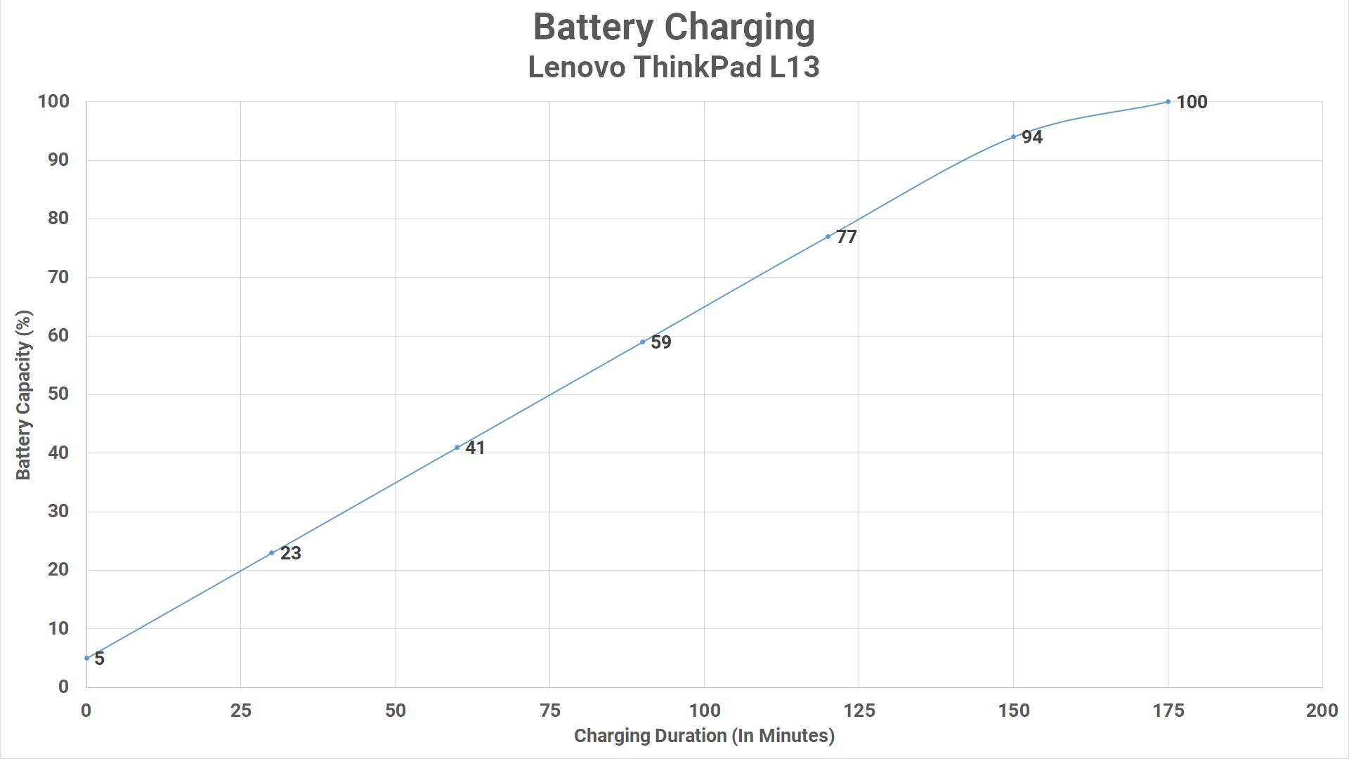 Charging L13