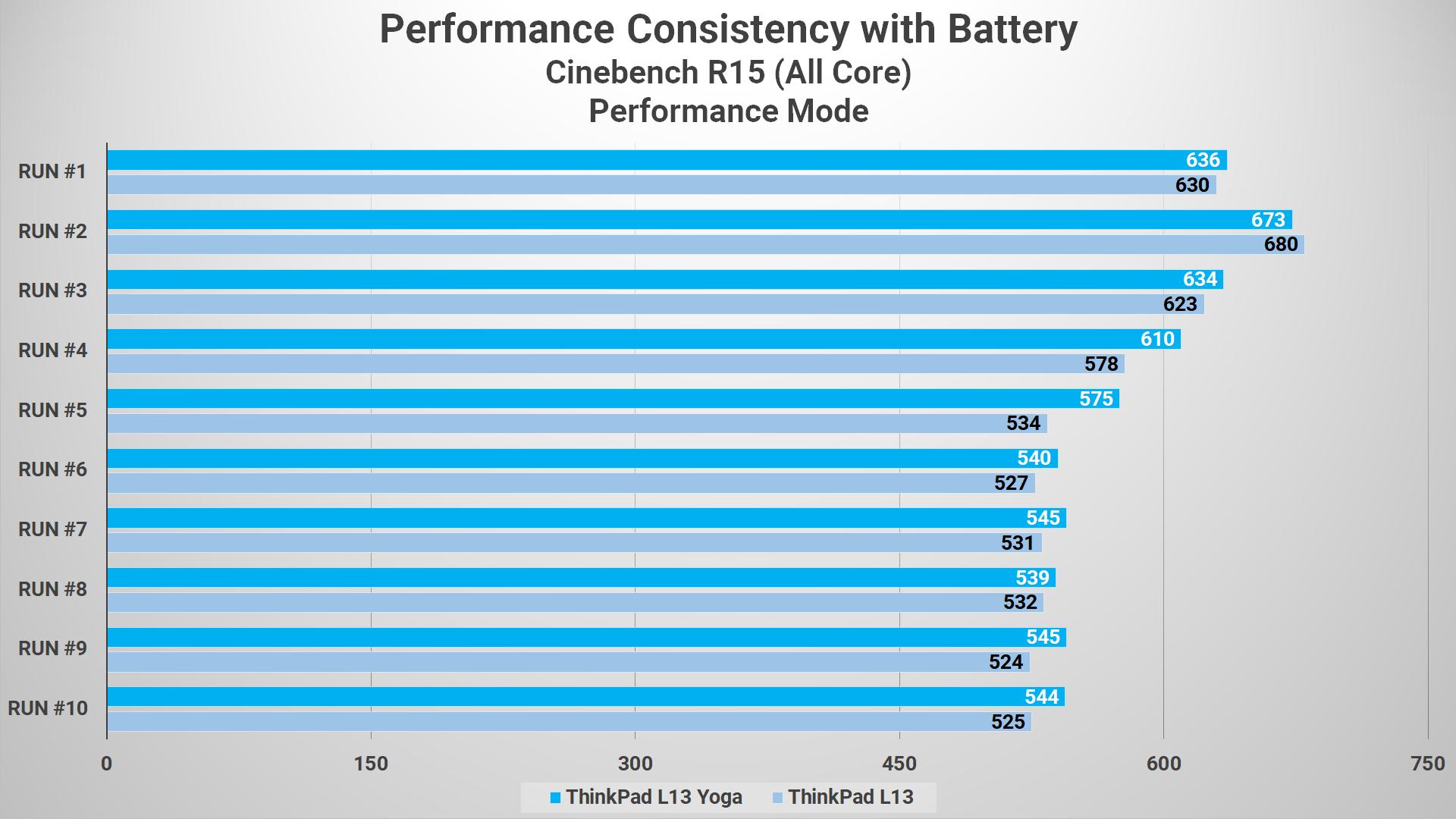 Cinebench R15 L13 VS L13 Yoga Performance on Battery
